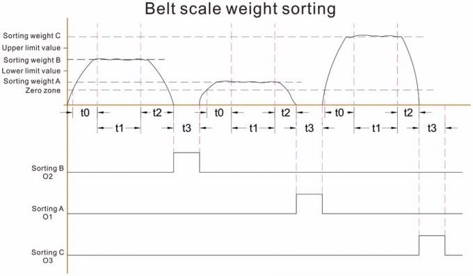 belt scale weight sorting
